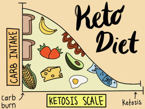 SCHS students are turning the Ketogenic diet into a lifestyle