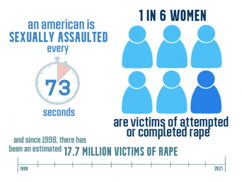 Survivors are ultimately harmed due to rape jokes and victim blaming.